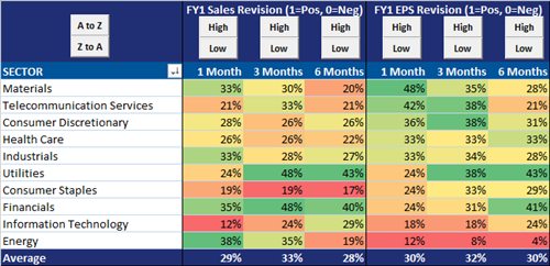 Breadth Of Sales & Earnings Revisions Best in Asia