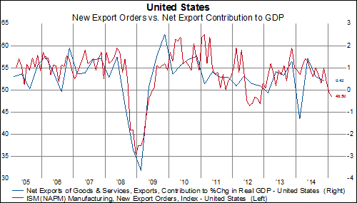The Strong USD Is Negatively Impacting US Trade | Knowledge