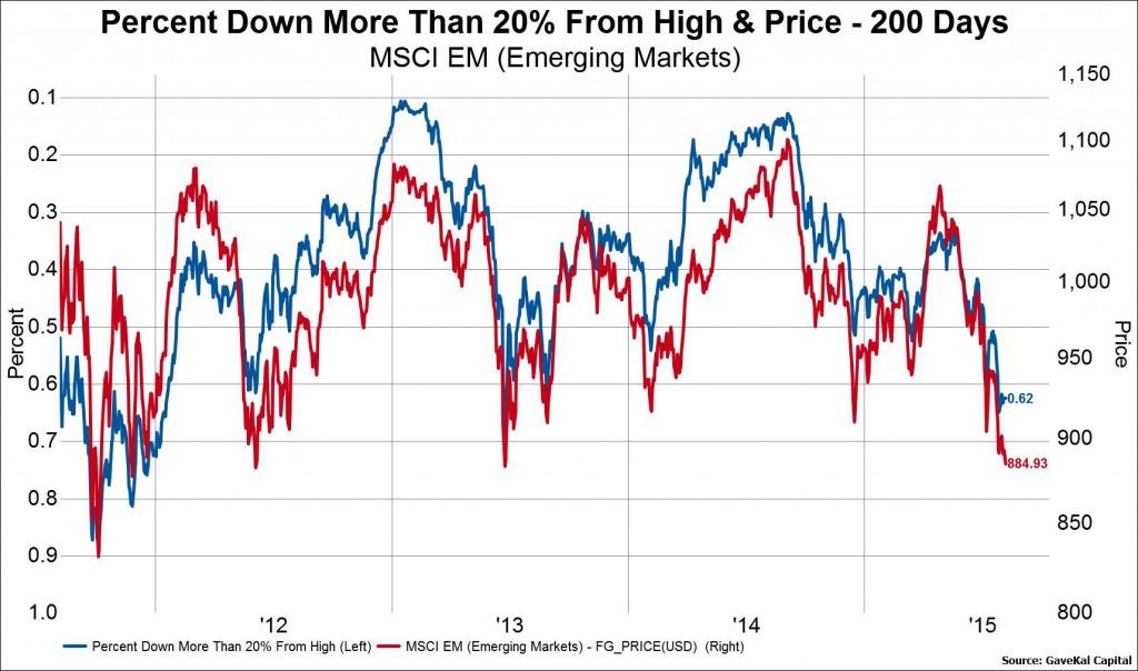 Pic1 EM Stocks