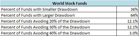 Largest Global Mutual Funds