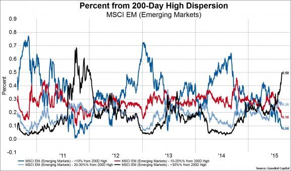 EM Stocks