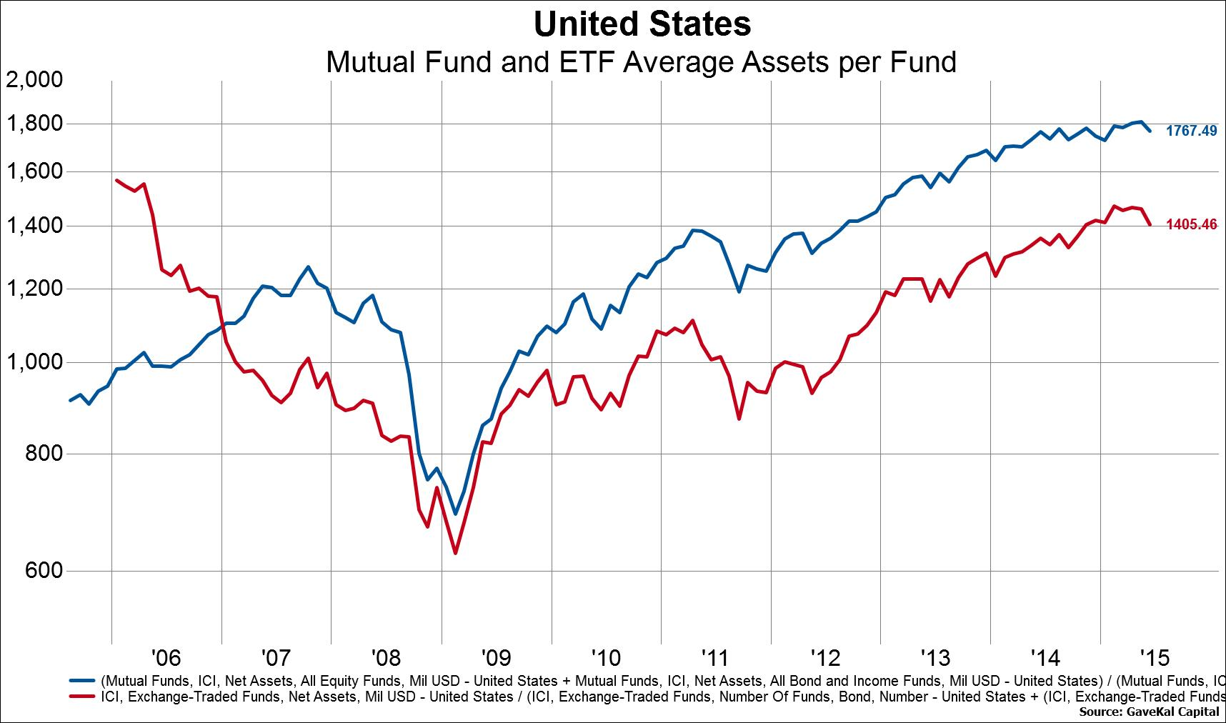 Defense Industry Mutual Funds