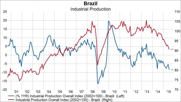 Brazilian ETF