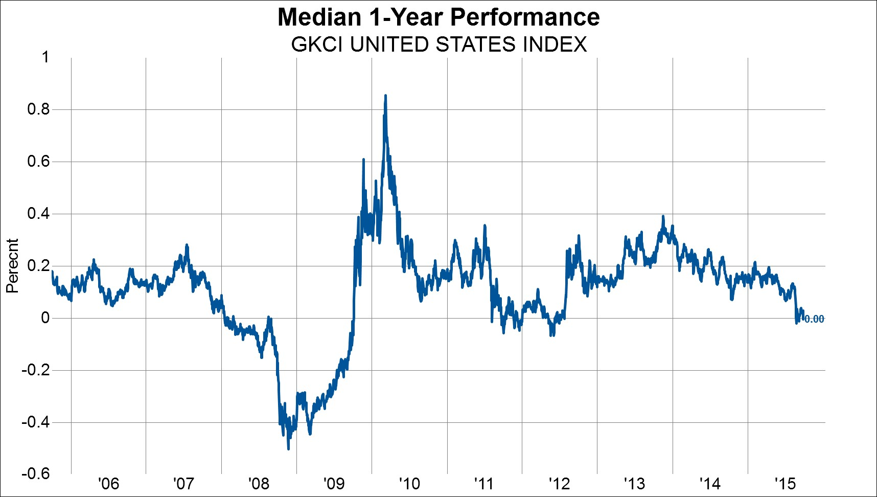The Anatomy Of A Retesting Of The Low | Zero Hedge