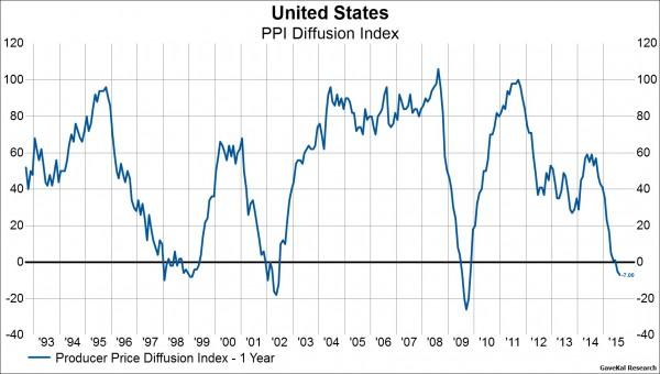 Deflationary Data