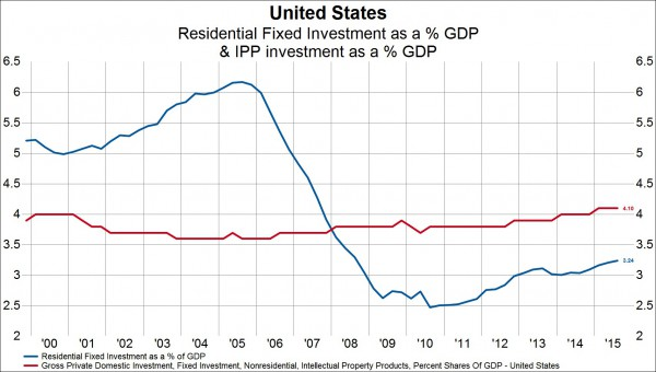 Shifting Nature Of U.S. Business Investment