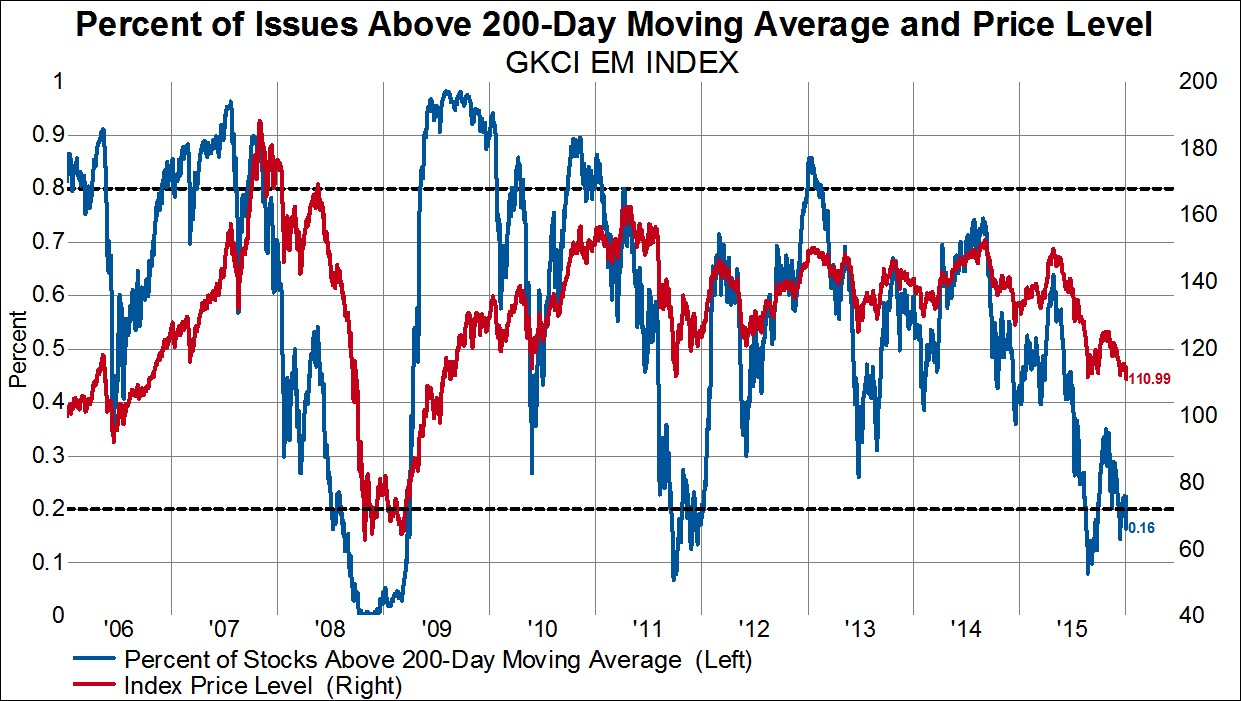 3 EM Stocks