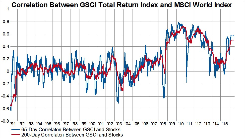 MSCI Correlation With Oil