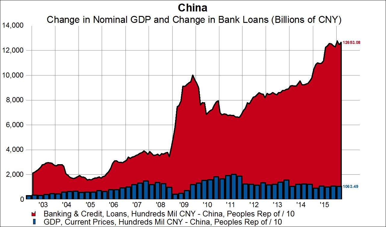 In China, It Only Takes 11 9 Units of New Debt to Create 1