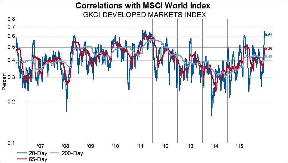 Equity forex correlation