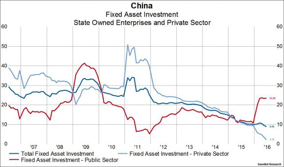 China Slowdown Story has Moved into a New Phase as Government ...