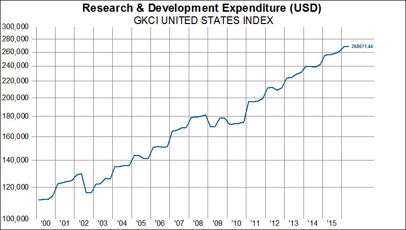 R&D Spending