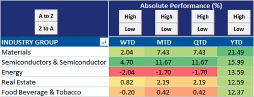 Materials Are The Best Performing Industry Group YTD
