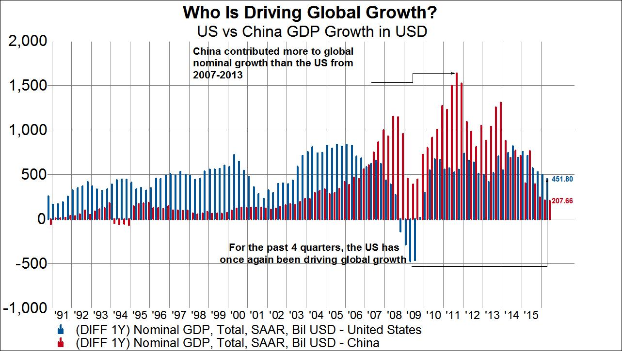 Who Is Driving Global Growth Chart Valuewalk