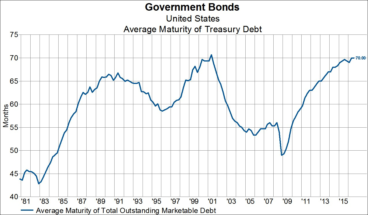 a discussion about the us governments budget deficits since 1980 What has the us budget deficit has been every year since 1969 1981 - $79 billion budget deficit 1980 - $738 why do government budget deficits grow.