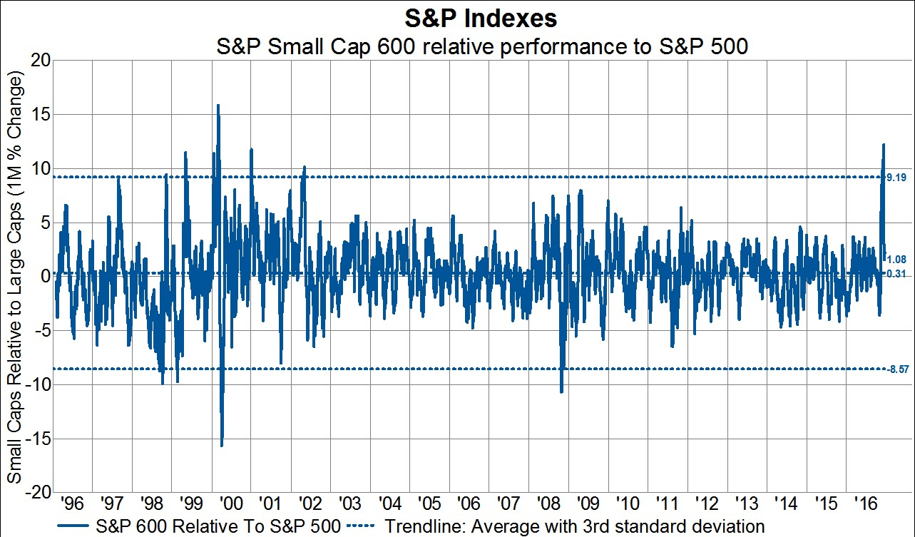 5 tips for understanding standard deviation - This Was The Best 1 Month Outperformance Since March 2000 And The First Positive Three Standard Deviation Move Since 2002