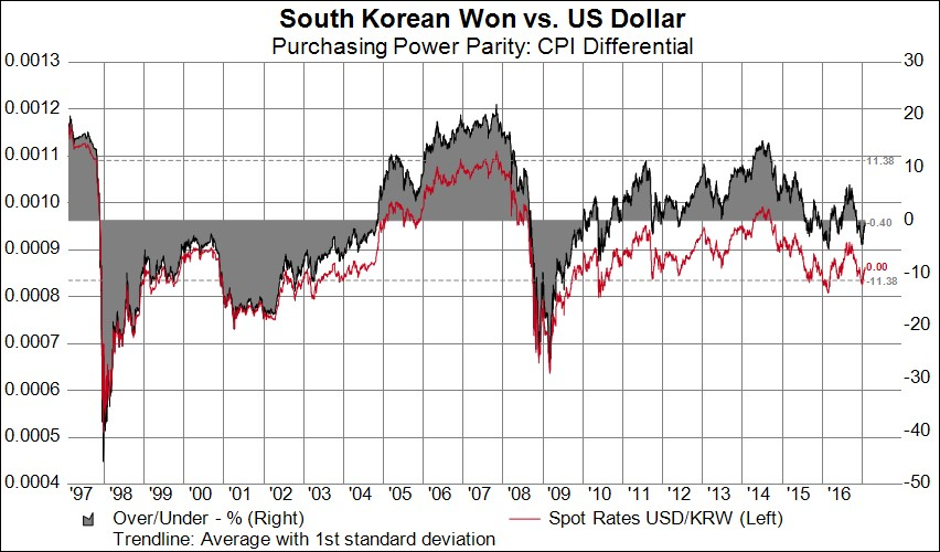 united states dollar and rate parity