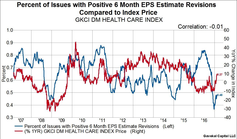 The Healthcare Sector's Performance Has Zero Correlation